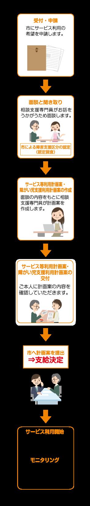 サービス利用と計画相談支援の流れ01